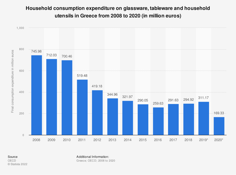 Statistic: Household consumption expenditure on glassware, tableware and household utensils in Greece from 2008 to 2017 (in million euros) | Statista