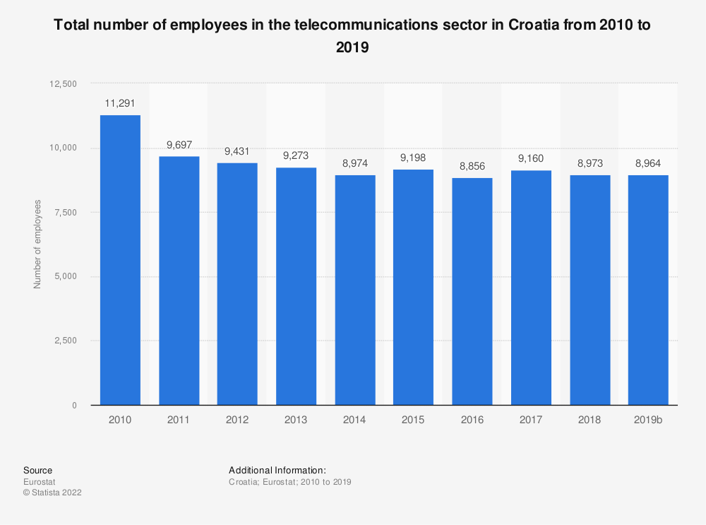Statistic: Total number of employees in the telecommunications sector in Croatia from 2009 to 2016 | Statista