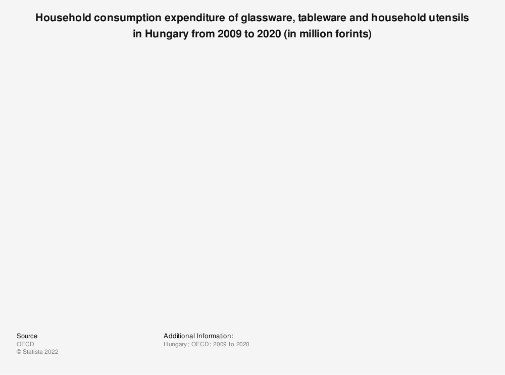 Statistic: Household consumption expenditure of glassware, tableware and household utensils in Hungary from 2008 to 2018 (in million Hungarian forints) | Statista