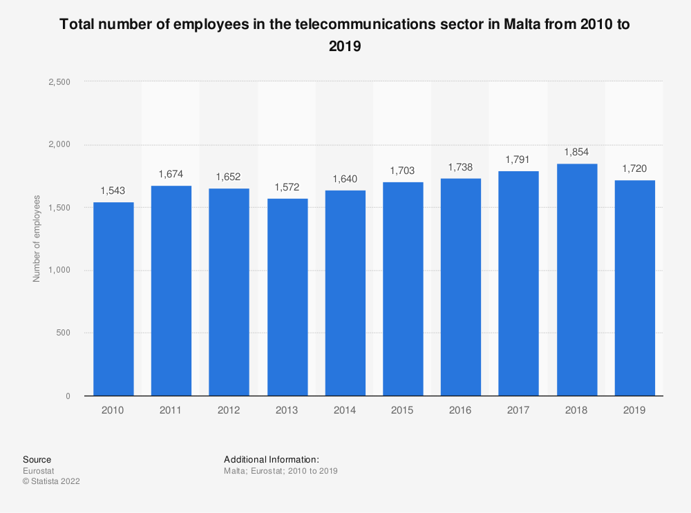 Statistic: Total number of employees in the telecommunications sector in Malta from 2010 to 2016 | Statista