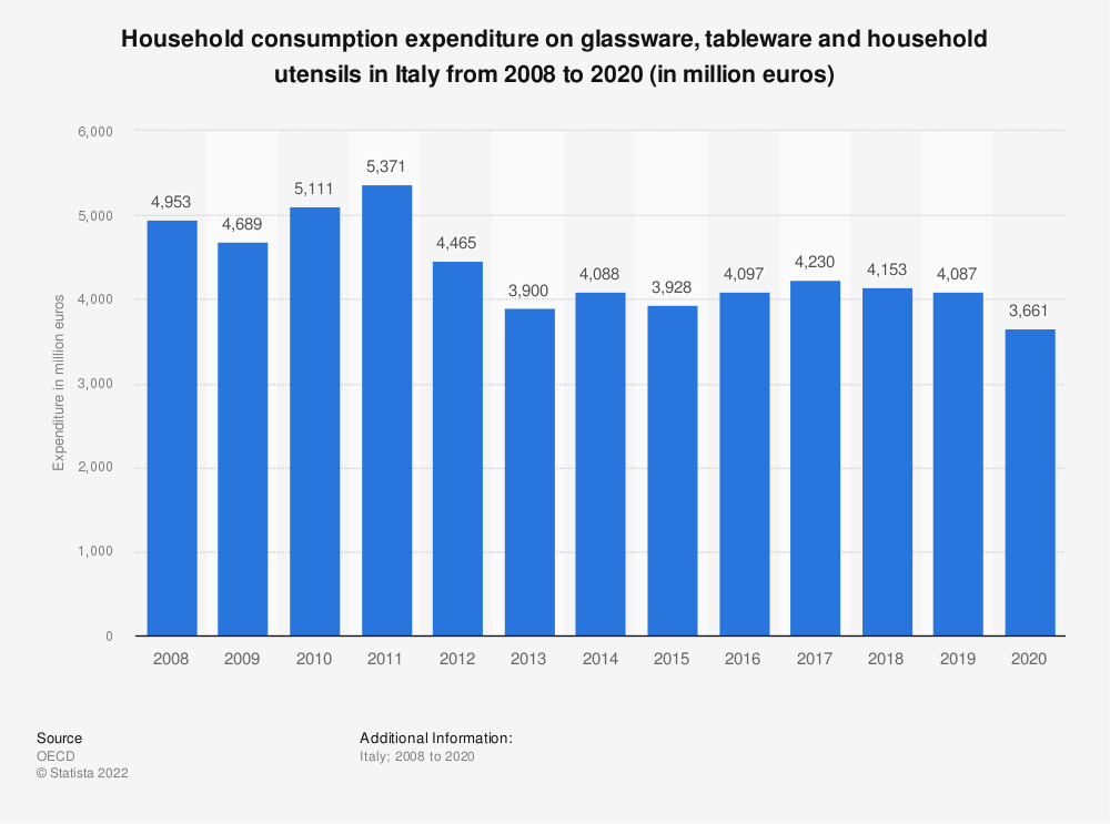 Statistic: Household consumption expenditure on glassware, tableware and household utensils in Italy from 2008 to 2019 (in million euros) | Statista