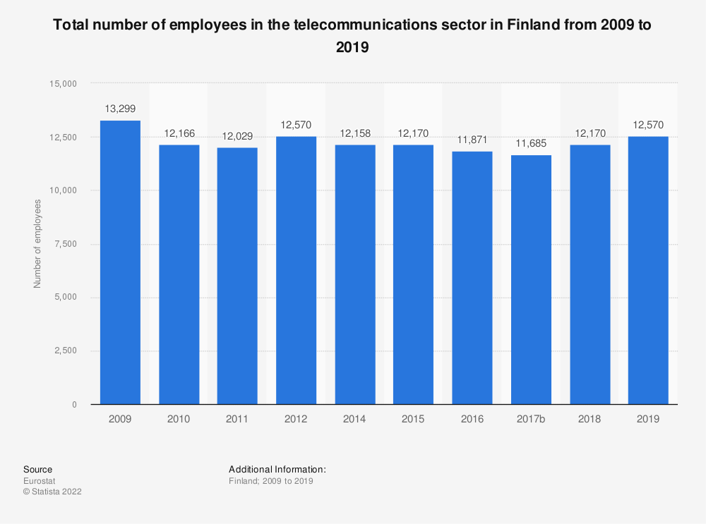 Statistic: Total number of employees in the telecommunications sector in Finland from 2009 to 2015 | Statista