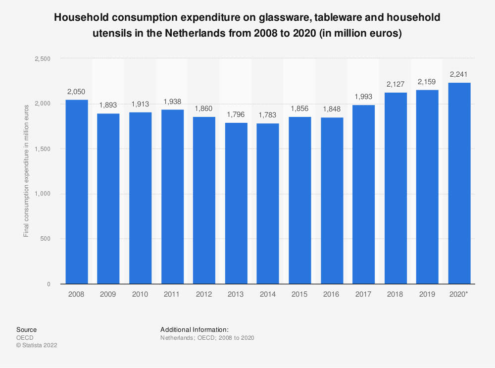 Statistic: Household consumption expenditure on glassware, tableware and household utensils in the Netherlands from 2008 to 2019 (in million euros) | Statista