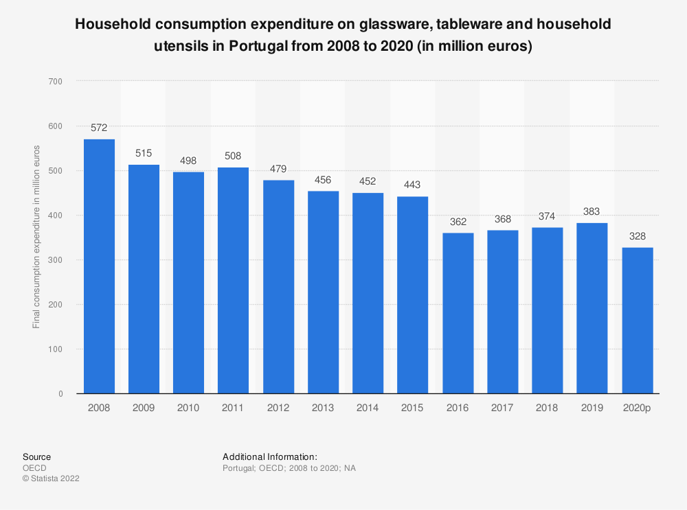 Statistic: Household consumption expenditure on glassware, tableware and household utensils in Portugal from 2008 to 2019 (in million euros) | Statista