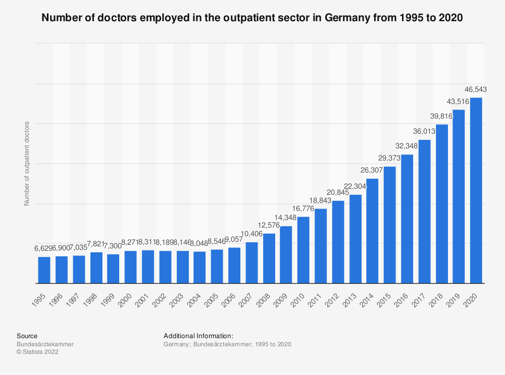 Statistic: Number of doctors employed in the outpatient sector in Germany from 1995 to 2018 | Statista
