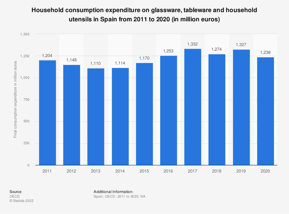 Statistic: Household consumption expenditure on glassware, tableware and household utensils in Spain from 2008 to 2016 (in million euros) | Statista