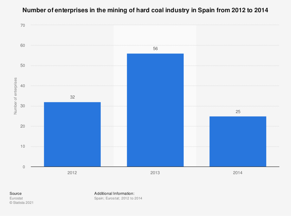 Statistic: Number of enterprises in the mining of hard coal industry in Spain from 2012 to 2014 | Statista