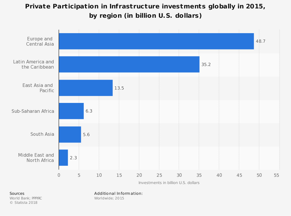 Statistic: Private Participation in Infrastructure investments globally in 2015, by region (in billion U.S. dollars)   Statista