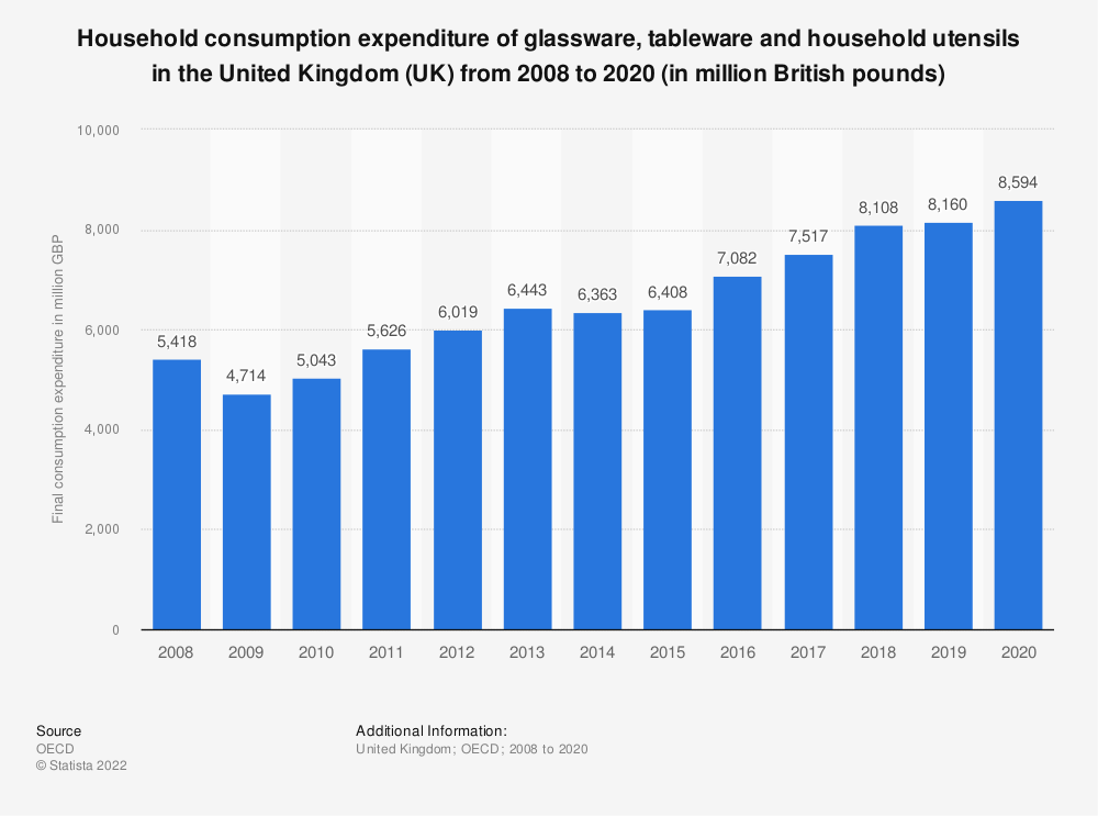 Statistic: Household consumption expenditure of glassware, tableware and household utensils in the United Kingdom (UK) from 2008 to 2018 (in million British pounds) | Statista