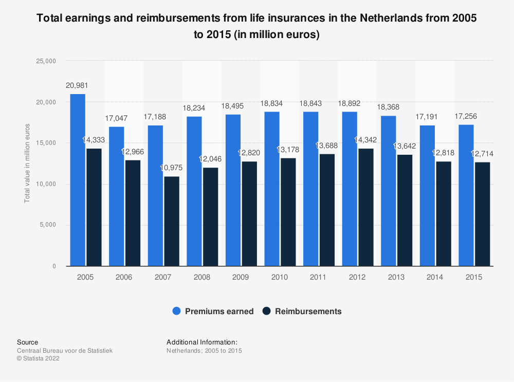 Statistic: Total earnings and reimbursements from life insurances in the Netherlands from 2005 to 2015 (in million euros) | Statista