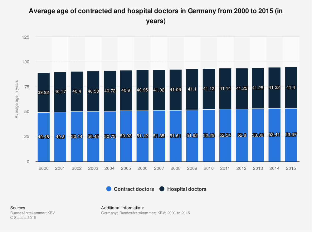 Statistic: Average age of contracted and hospital doctors in Germany from 2000 to 2015 (in years) | Statista