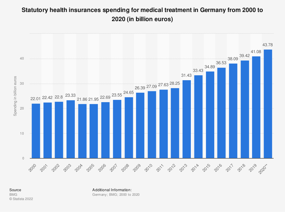 Statistic: Statutory health insurances spending for medical treatment in Germany from 2000 to 2019 (in billion euros) | Statista