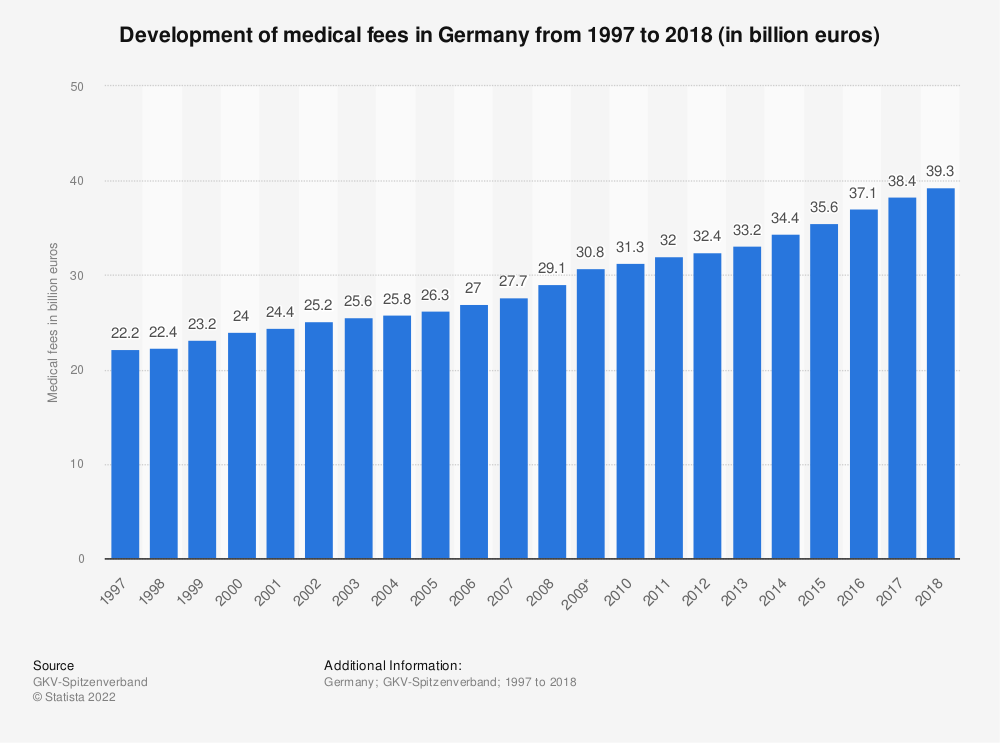 Statistic: Development of medical fees in Germany from 1997 to 2016 (in billion euros) | Statista