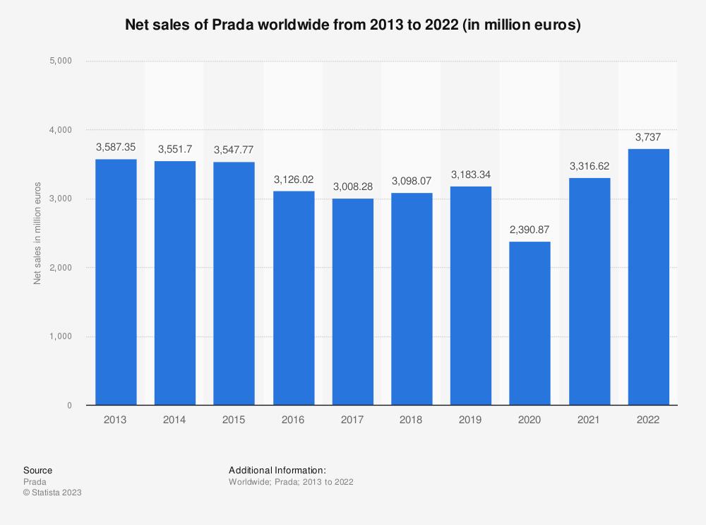 Statistic: Net sales of Prada worldwide from 2013 to 2019 (in million euros) | Statista