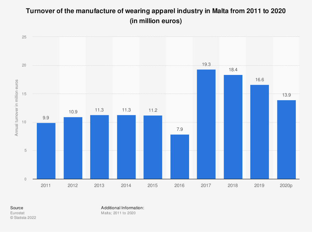 Statistic: Turnover of the manufacture of wearing apparel industry in Malta from 2009 to 2015 (in million euros) | Statista
