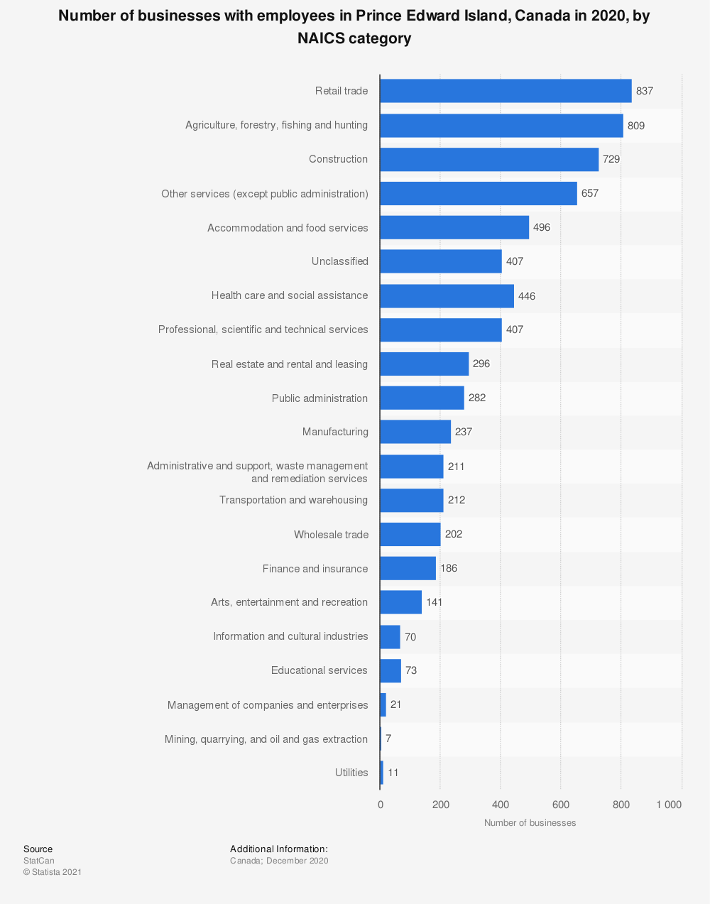 Statistic: Number of businesses with employees in Prince Edward Island, Canada in 2019, by NAICS category | Statista