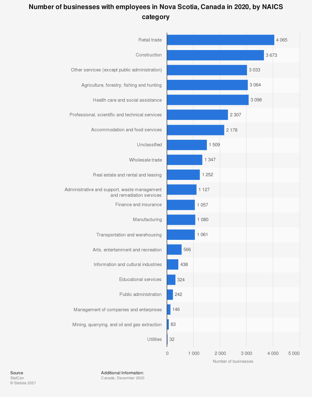 Statistic: Number of businesses with employees in Nova Scotia, Canada in 2020, by NAICS category | Statista