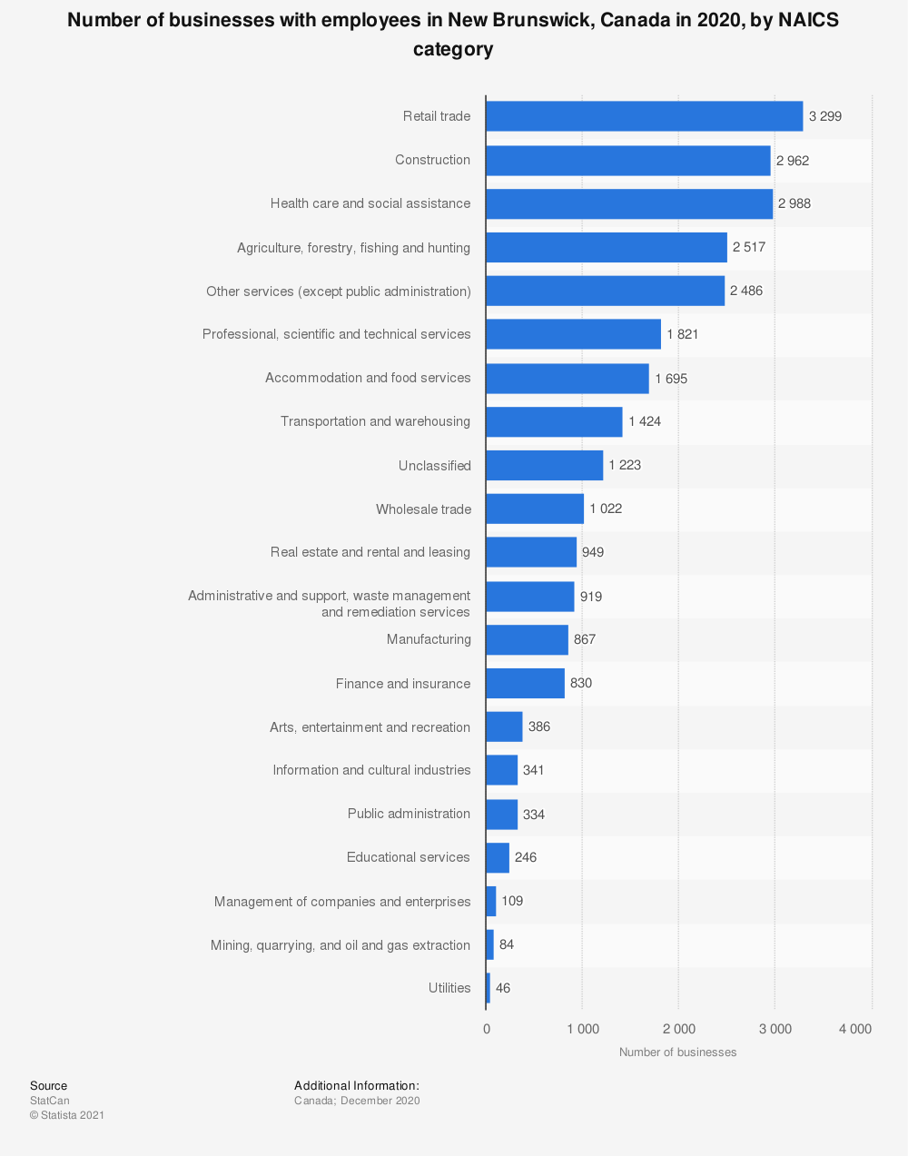 Statistic: Number of businesses with employees in New Brunswick, Canada in 2020, by NAICS category | Statista
