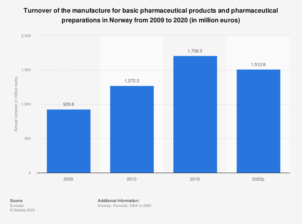 Statistic: Turnover of the manufacture for basic pharmaceutical products and pharmaceutical preparations in Norway from 2009 to 2013 (in million euros) | Statista