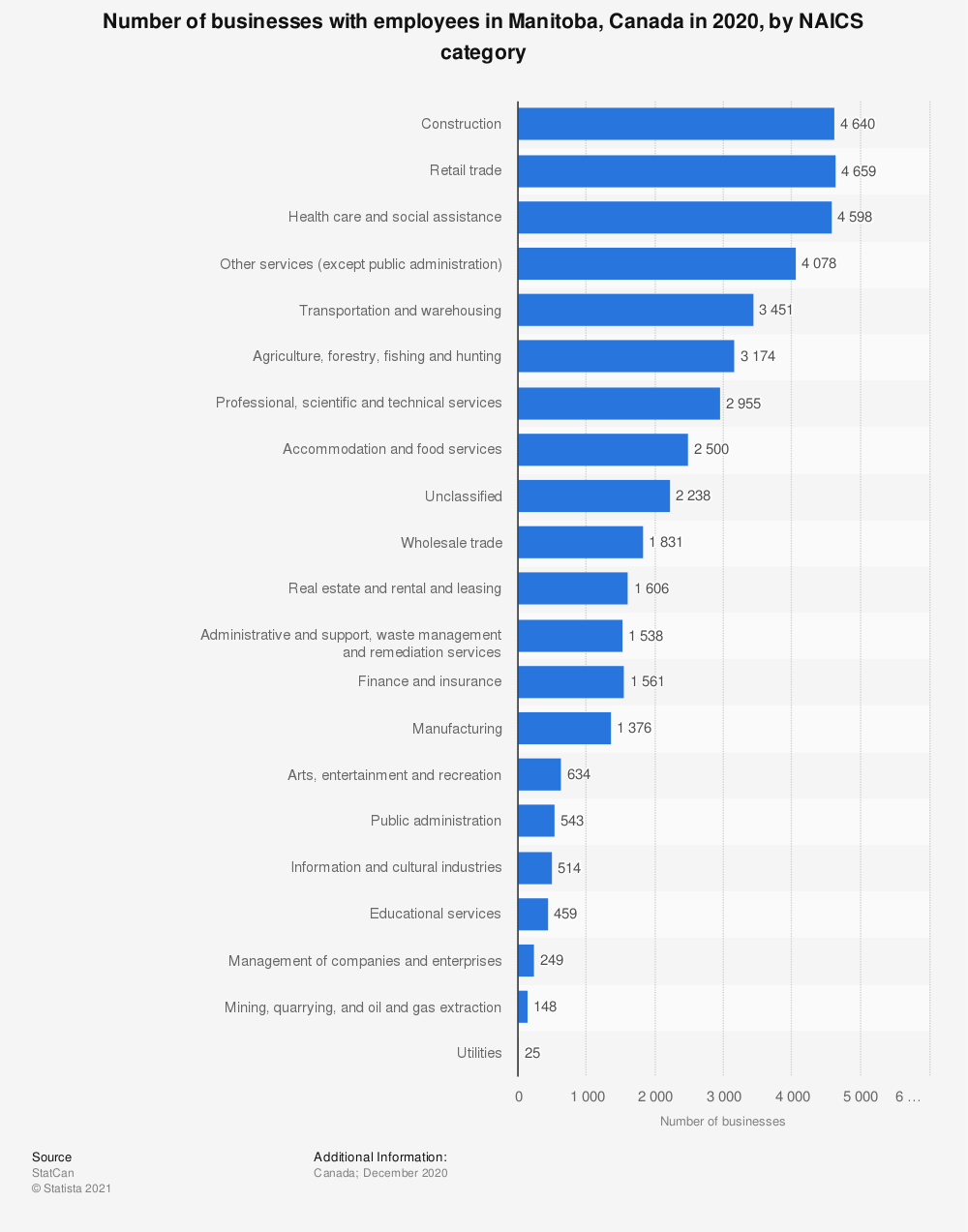 Statistic: Number of businesses with employees in Manitoba, Canada, in 2018 by NAICS category | Statista