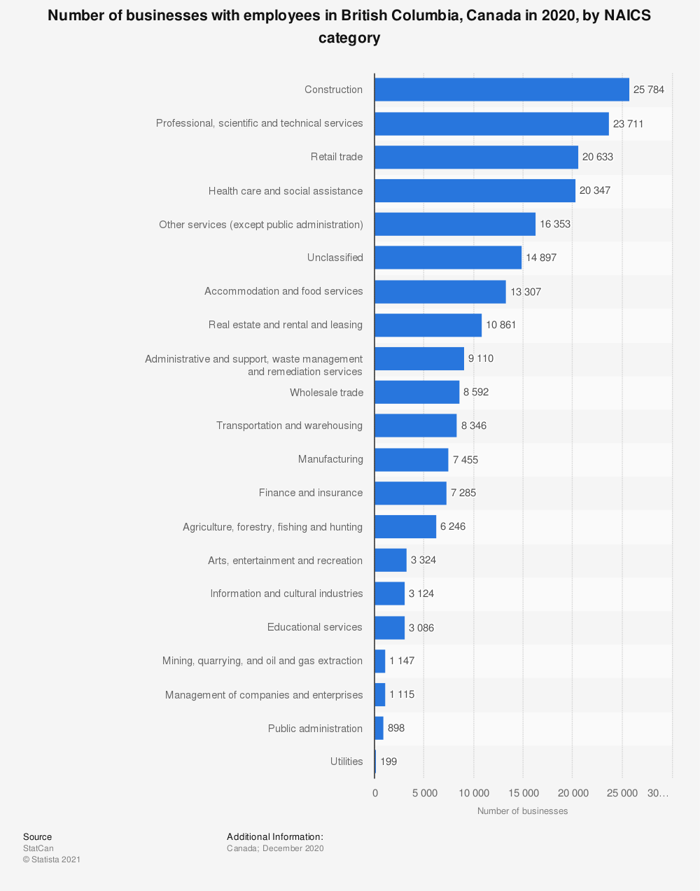 Statistic: Number of businesses with employees in British Columbia, Canada, in 2018 by NAICS category   Statista