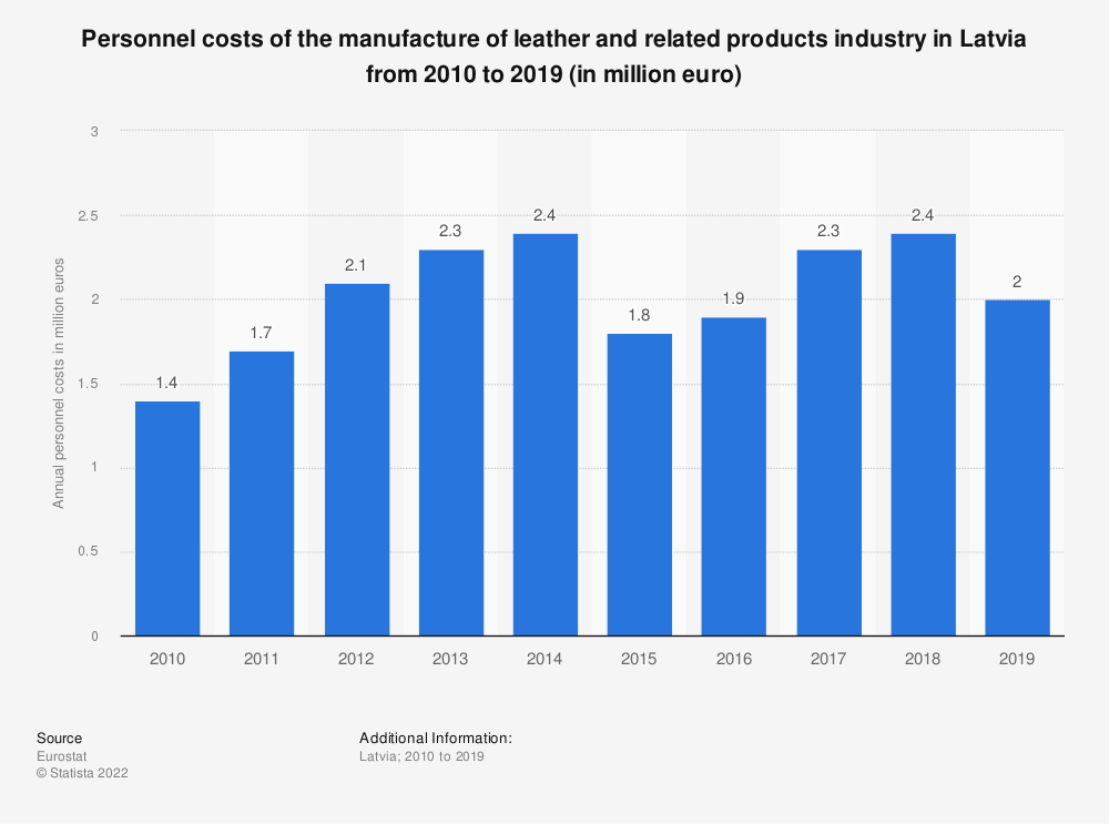 Statistic: Personnel costs of the manufacture of leather and related products industry in Latvia from 2009 to 2016 (in million euro) | Statista