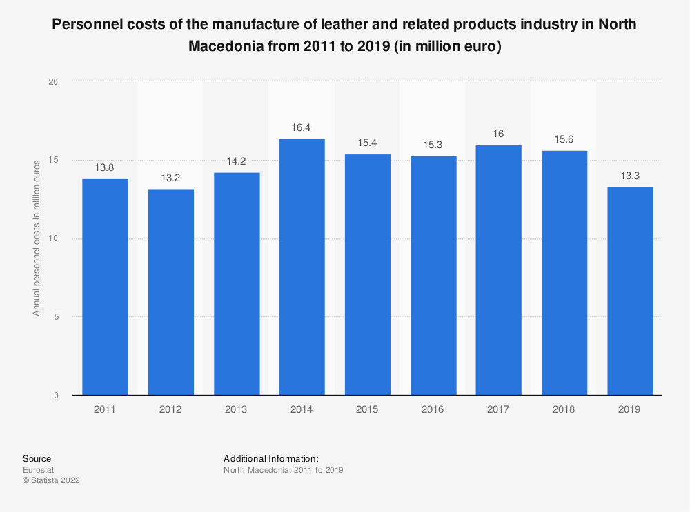 Statistic: Personnel costs of the manufacture of leather and related products industry in North Macedonia from 2011 to 2016 (in million euro) | Statista