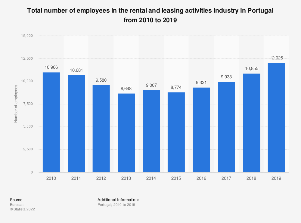 Statistic: Total number of employees in the rental and leasing activities industry in Portugal from 2008 to 2016 | Statista