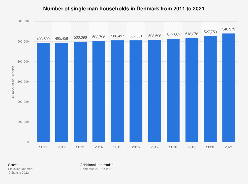 Statistic: Number of single man households in Denmark from 2011 to 2021 | Statista