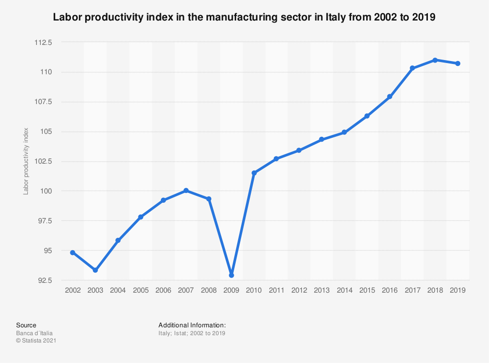 Statistic: Labor productivity index in the manufacturing sector in Italy from 2002 to 2019   Statista