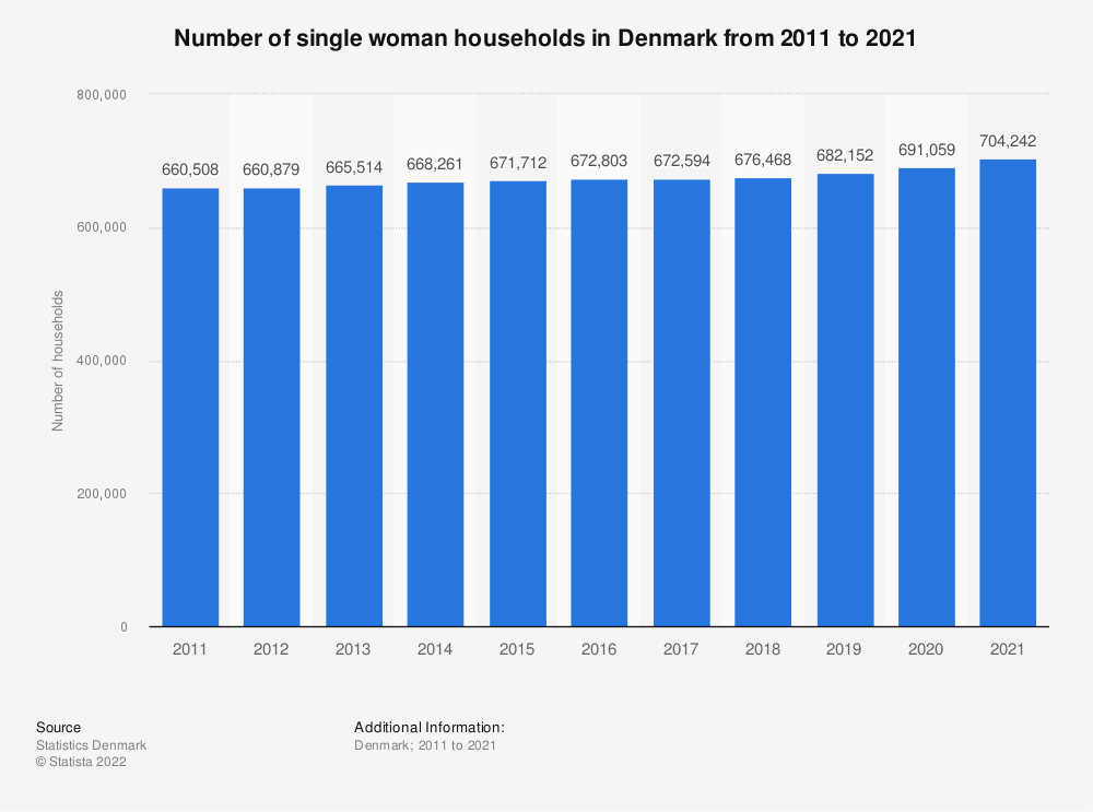 Statistic: Number of single woman households in Denmark from 2008 to 2019 | Statista