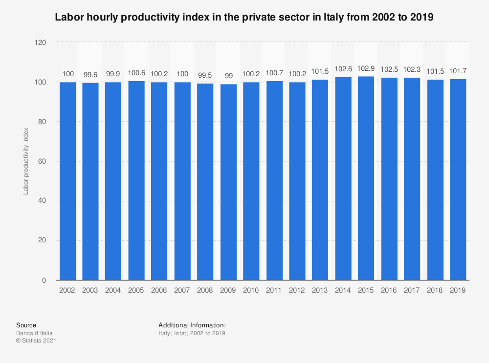 Statistic: Labor productivity index for the private services in Italy from 2000 to 2015 | Statista