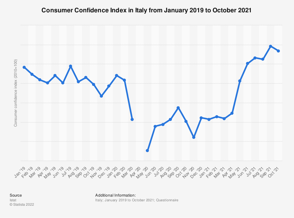 Statistic: Consumer Confidence Index in Italy from January 2018 to March 2020 | Statista