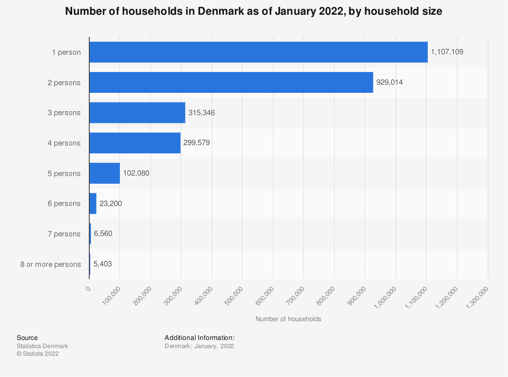 Statistic: Number of households in Denmark as of January 2019, by household size | Statista