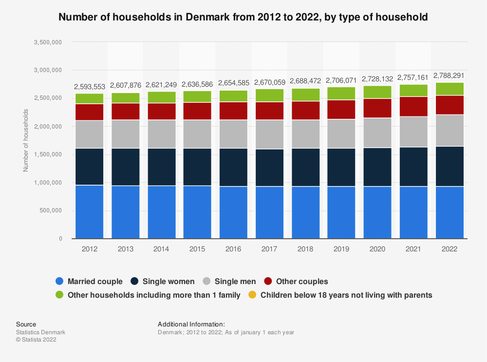 Statistic: Number of households in Denmark from 2010 to 2019, by type of household | Statista