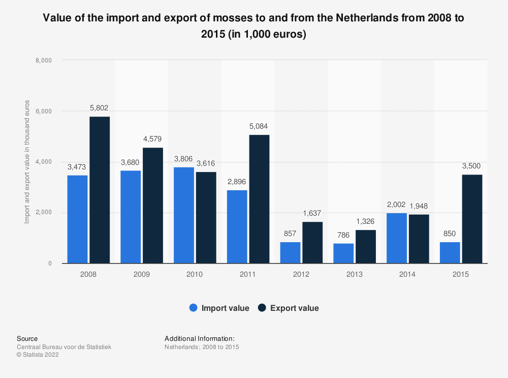 Statistic: Value of the import and export of mosses to and from the Netherlands from 2008 to 2015 (in 1,000 euros) | Statista