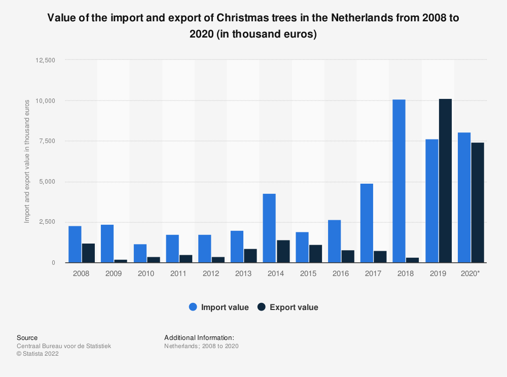 Statistic: Value of the import and export of Christmas trees in the Netherlands from 2008 to 2018 (in thousand euros) | Statista