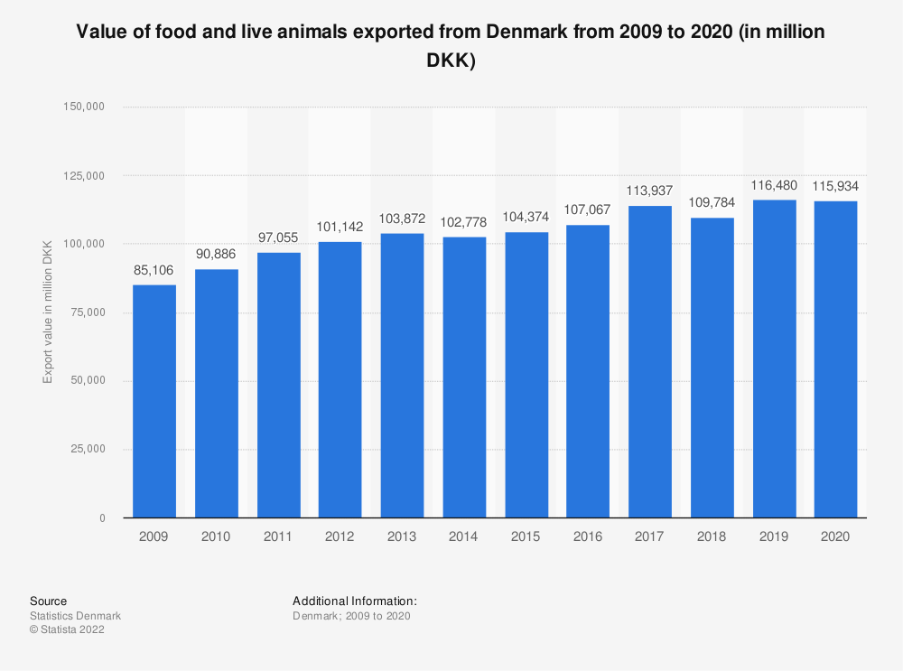 Statistic: Value of food and live animals exported from Denmark from 2007 to 2017 (in million DKK) | Statista