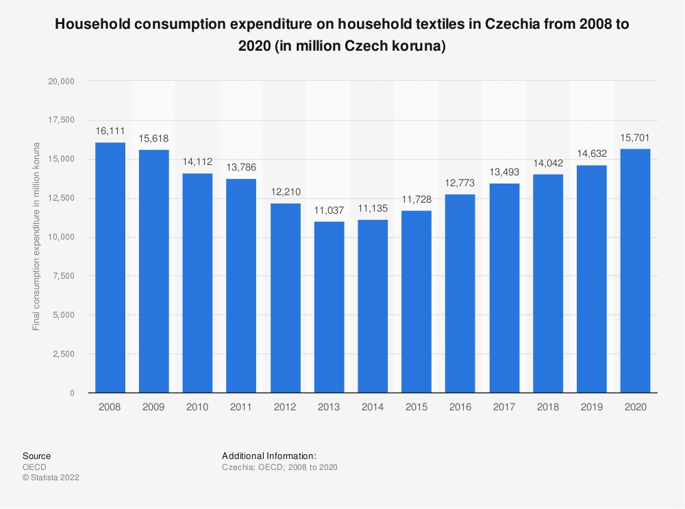 Statistic: Household consumption expenditure on household textiles in Czechia from 2008 to 2019 (in million Czech koruna) | Statista