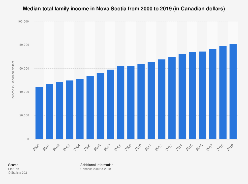 Statistic: Median total family income in Nova Scotia from 2000 to 2018 (in Canadian dollars) | Statista