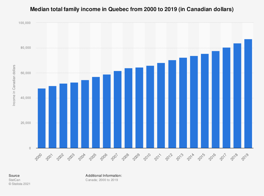 Statistic: Median total family income in Quebec from 2000 to 2018 (in Canadian dollars) | Statista