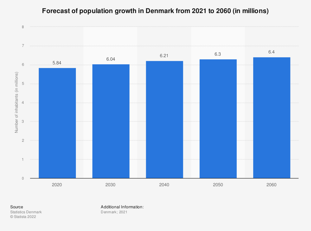 Statistic: Forecast of population growth in Denmark from 2018 to 2028 (in millions) | Statista