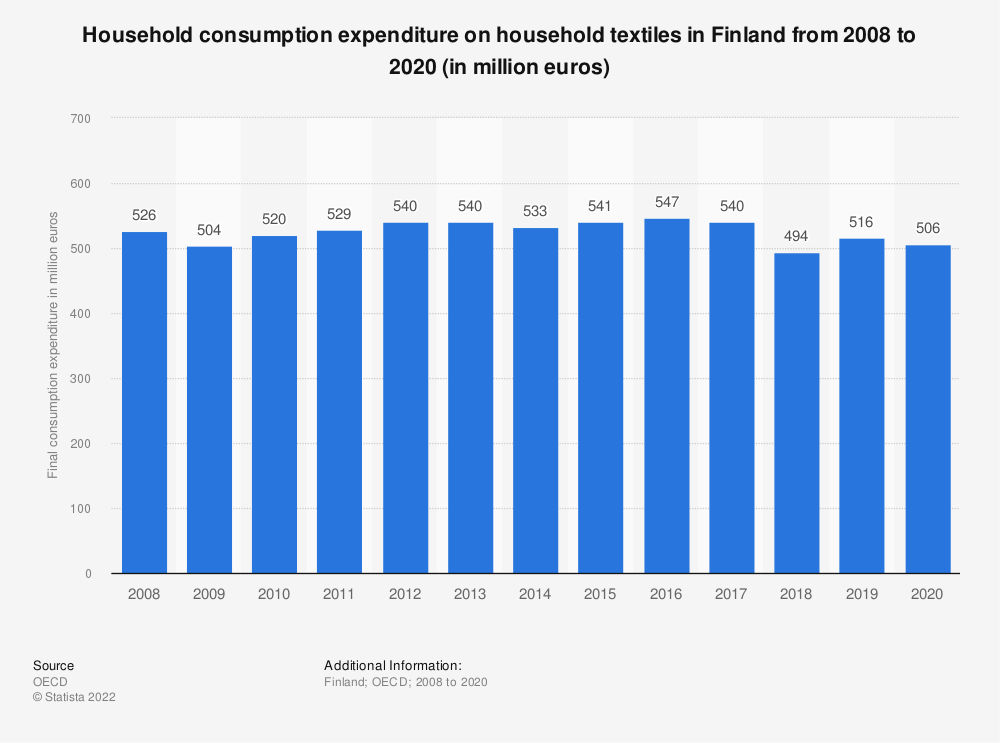 Statistic: Household consumption expenditure on household textiles in Finland from 2008 to 2019 (in million euros) | Statista