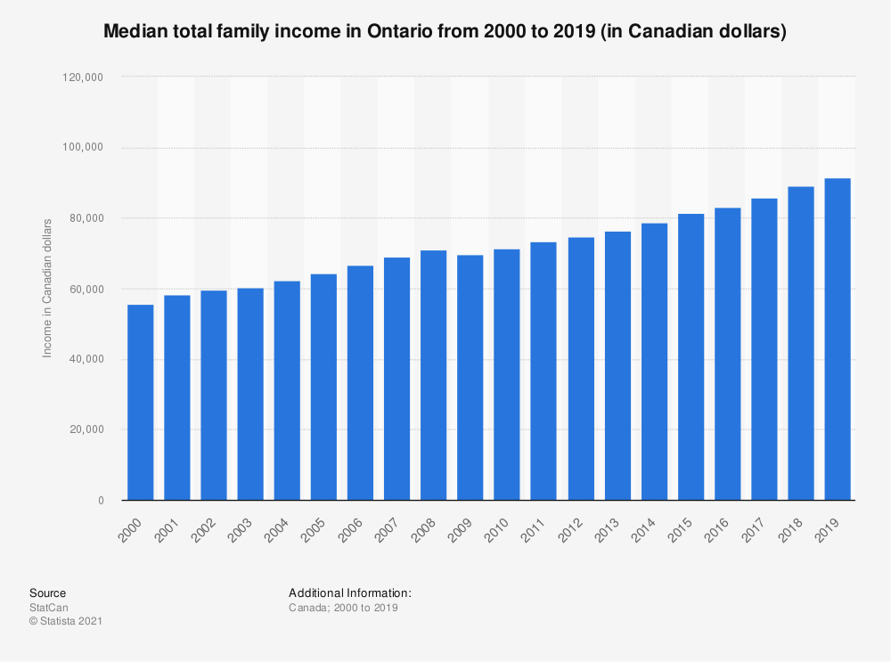 Statistic: Median total family income in Ontario from 2000 to 2017 (in Canadian dollars) | Statista