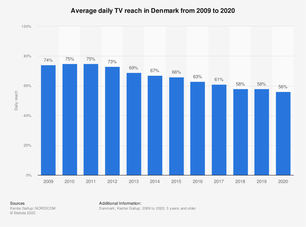 Statistic: Average daily TV reach in Denmark from 2009 to 2020   Statista