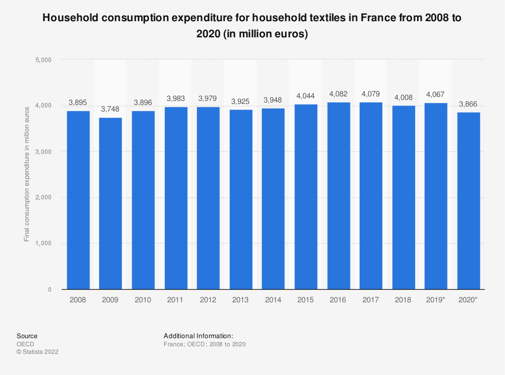Statistic: Household consumption expenditure for household textiles in France from 2008 to 2017 (in million euros) | Statista