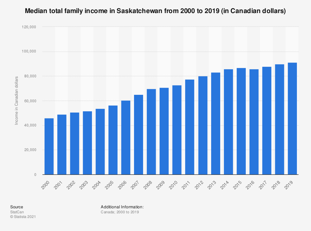 Statistic: Median total family income in Saskatchewan from 2000 to 2018 (in Canadian dollars) | Statista