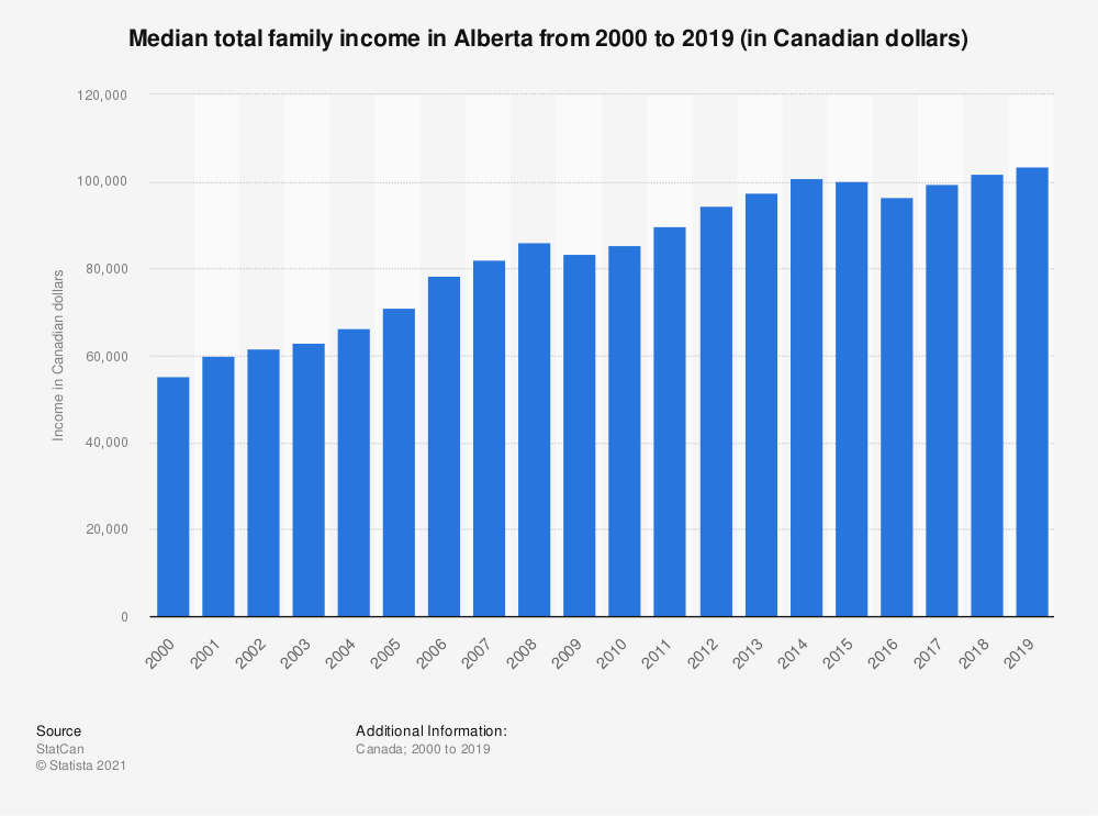 Statistic: Median total family income in Alberta from 2000 to 2017 (in Canadian dollars) | Statista