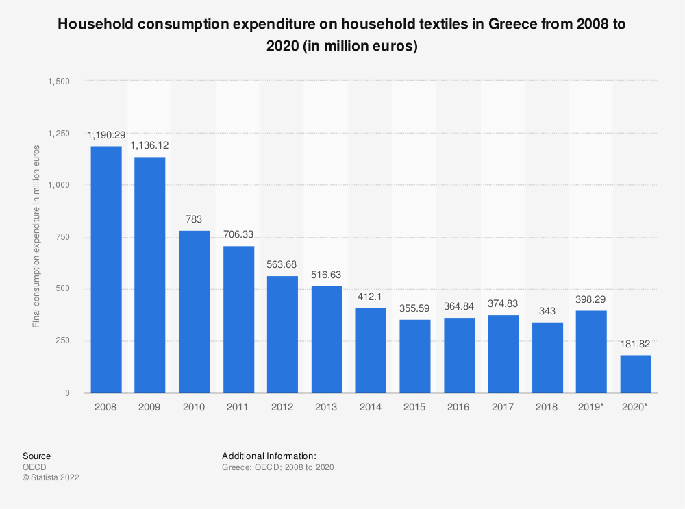Statistic: Household consumption expenditure on household textiles in Greece from 2008 to 2016 (in million euros) | Statista