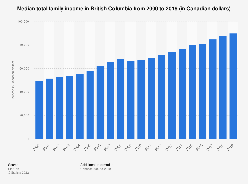 Statistic: Median total family income in British Columbia from 2000 to 2016 (in Canadian dollars) | Statista